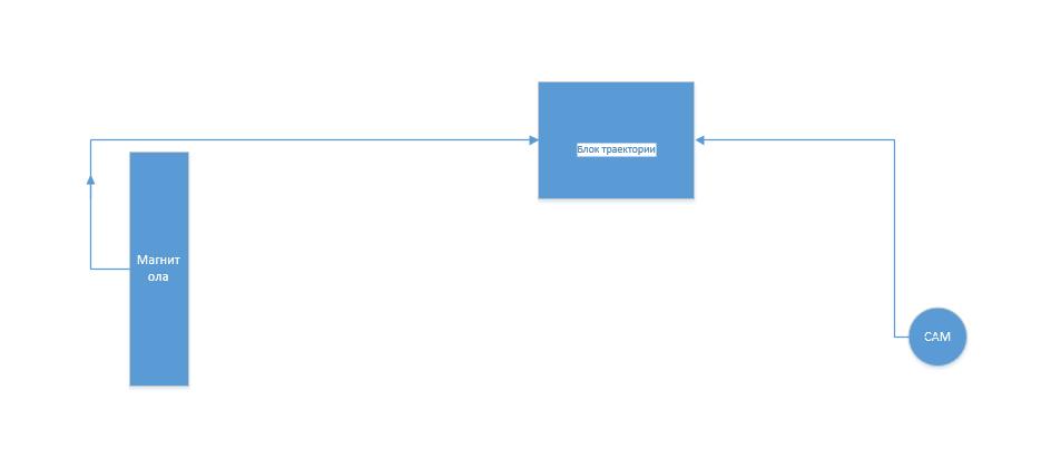 Схема подключения камеры с блоком траектории